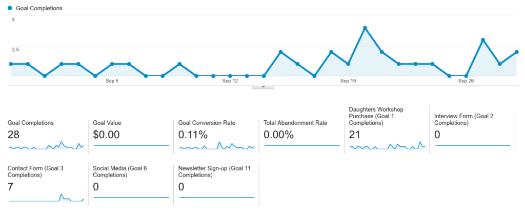 blog-how-to-measure-successful-website
